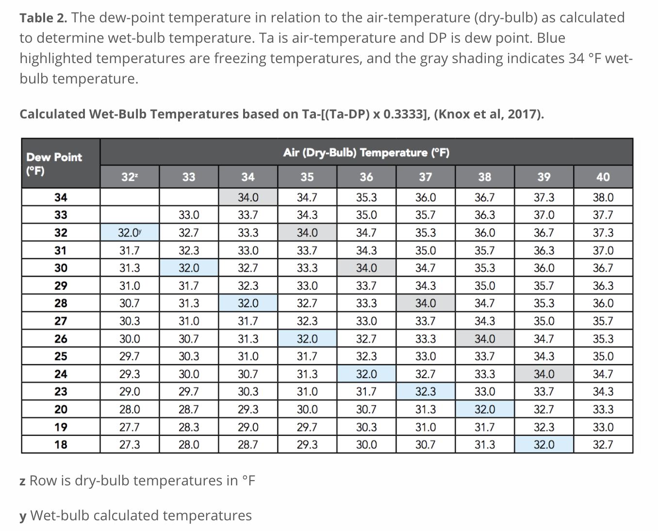 Dew-point temperatures